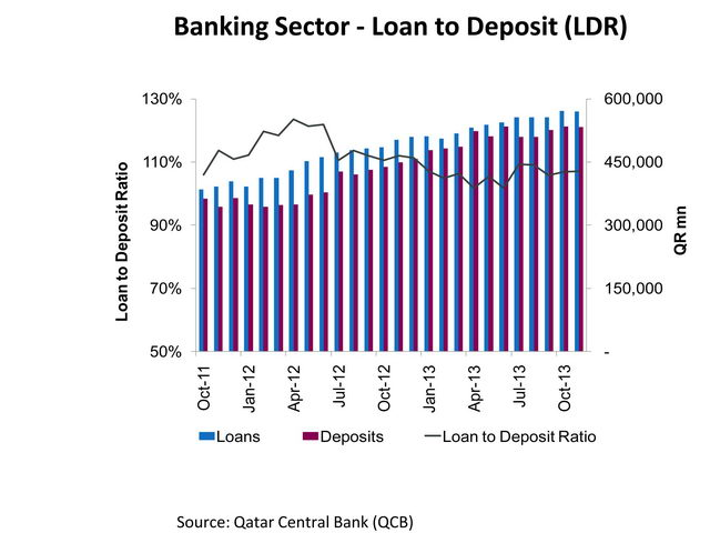 QNB Financial Services monthly banking sector update 1 [qatarisbooming.com].jpg