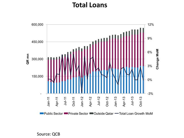 QNB Financial Services monthly banking sector update 2 [qatarisbooming.com].jpg