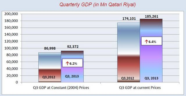 Quarterly GDP by economic activities 1 [qatarisbooming.com].jpg