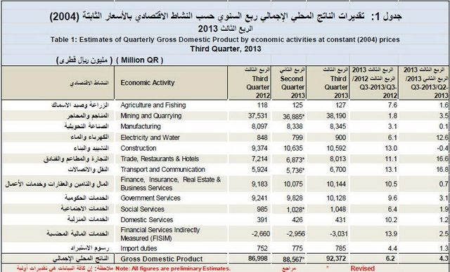 Quarterly GDP by economic activities 2 [qatarisbooming.com].jpg