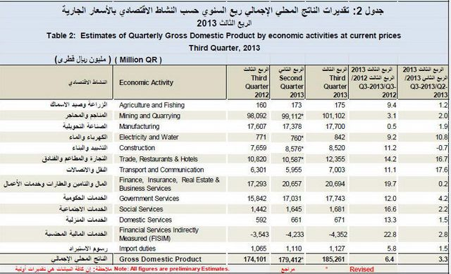 Quarterly GDP by economic activities 3 [qatarisbooming.com].jpg