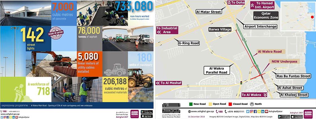 Ashghal to open new highways 2 [qatarisbooming.com].jpg