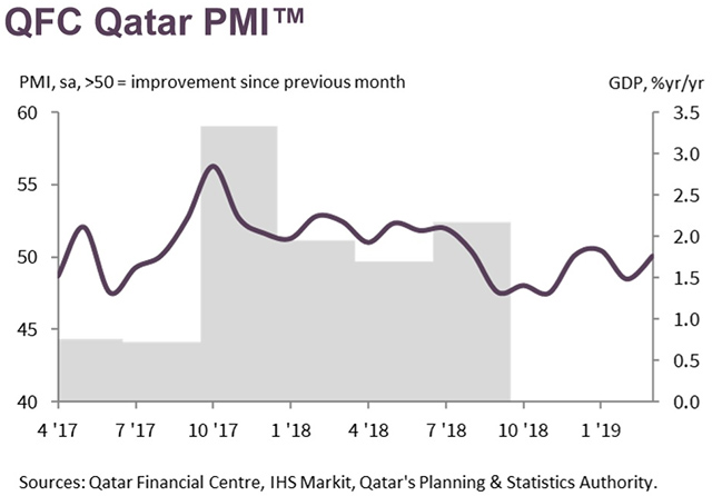Strongest rise in new business 2 [qatarisbooming.com].jpg