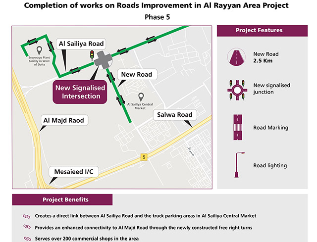 Ashghal opens road and intersection 2 [qatarisbooming.com].jpg